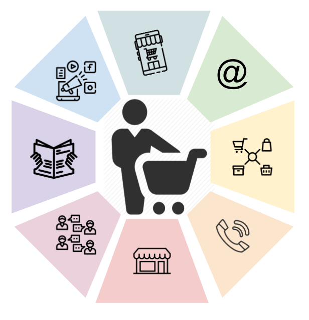 Graphic representing a buyer among several channels like physical stores, social plataforms and e-commerce stores. In other words, an omnichannel experience of buying.