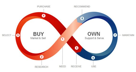 An infinite shaped form represents customer journey divided between a buy phase and another own phase with its steps: 1 need; 2 research, 3 select, 4 purchase, 5 receive. 6, starting the own phase, comes the use step, then 7 maintain and 8 recommend, starting again the buy phase.